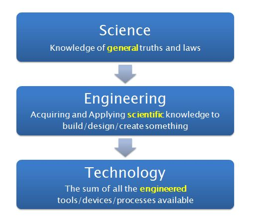 difference-between-science-engineering-technology