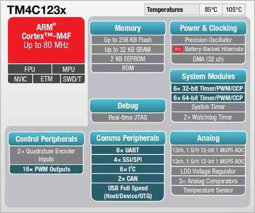 TM4C123x processor main features diagram